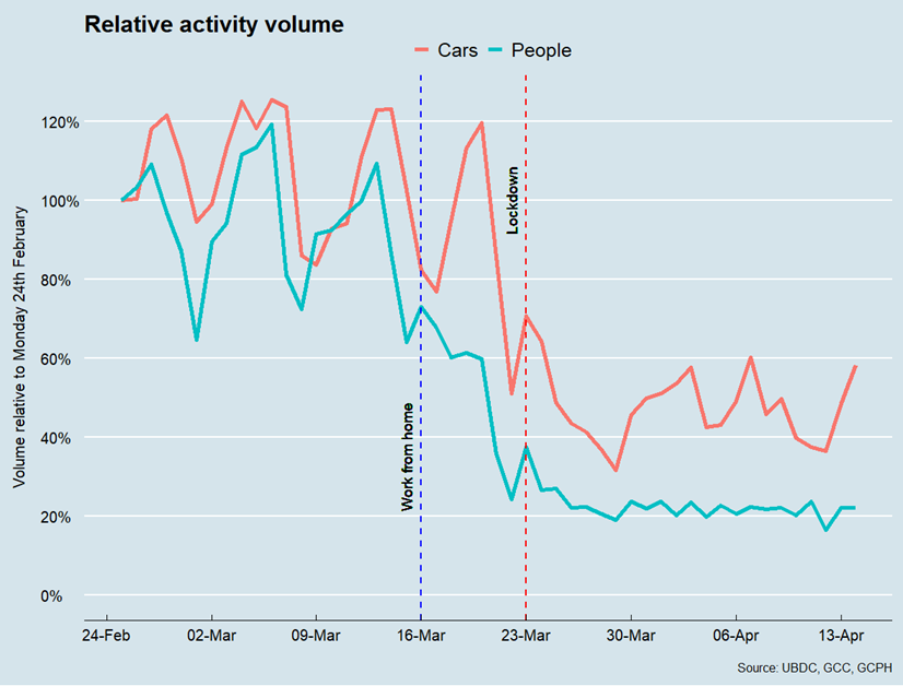 Chart showing relative activity volume for cars and pedestrians
