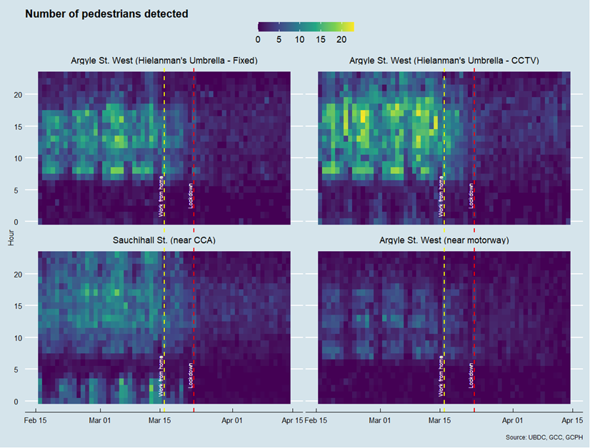 Image of four graphs showing number of pedestrians detected by time and day and camera
