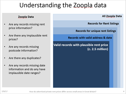 Image of presentation slide on Understanding the Zoopla data